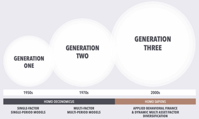 Asset Allocation Generations