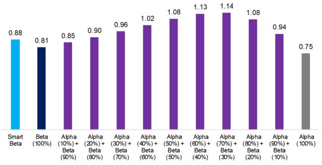 Risk-Return Ratios, 1926–2019