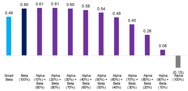 Smart Beta vs. Alpha + Beta: Risk-Return Ratios, 2009–2019