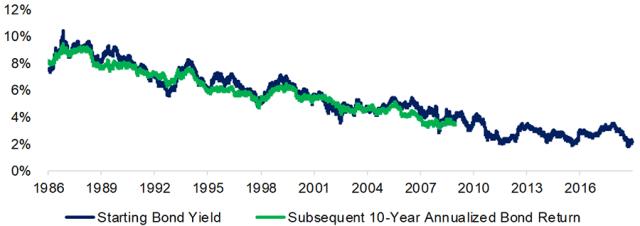 Chart depicting Bond Returns vs. Starting Bond Yields in the United States