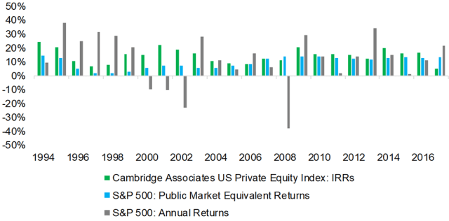 Chart depicting Private Equity IRRs versus Public Market Returns