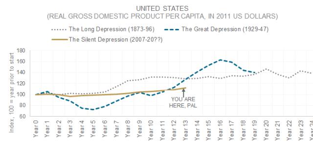 Chart Depicting US GDP Per Capita