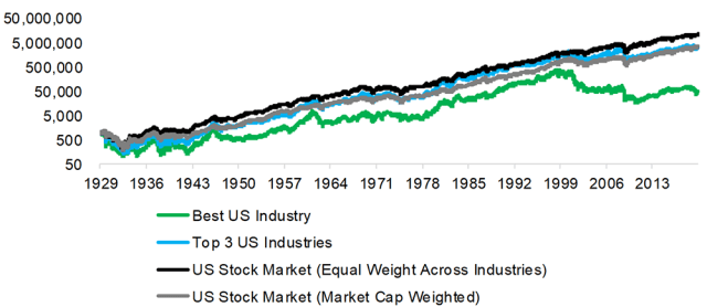 Chart showing results from Betting on the Best-Performing US Industries vs. Benchmarks