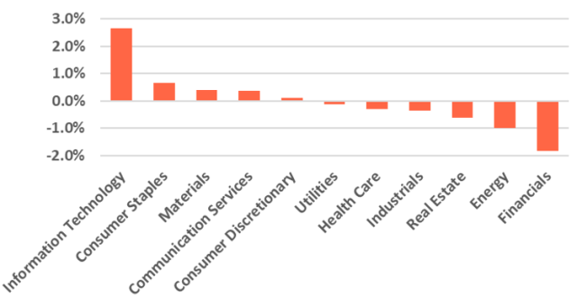 Bar graph depicting ESG Sector Overweights and Underweights