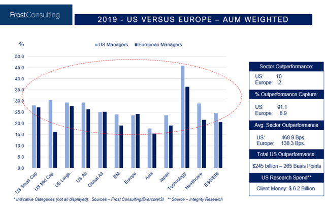 Chart depicting representative AUM-weighted performance comparisons between US and Europe sectors.