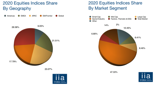 Charts of 2020 Equities Indices Shares by Geography and Market Segment