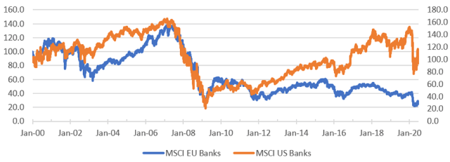 Chart comparing relative performance of EU and US Banks
