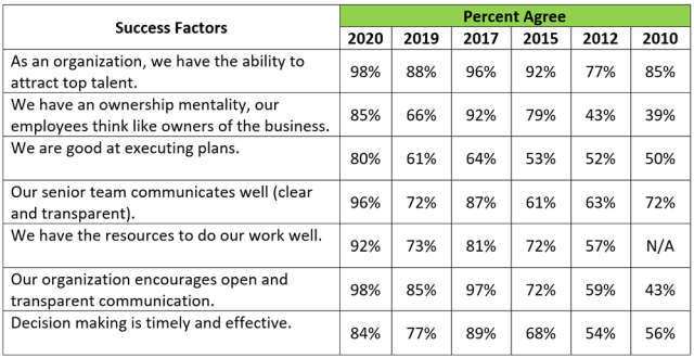 Chart illustrates the results of the vote for the reasons for success: Annual comparison
