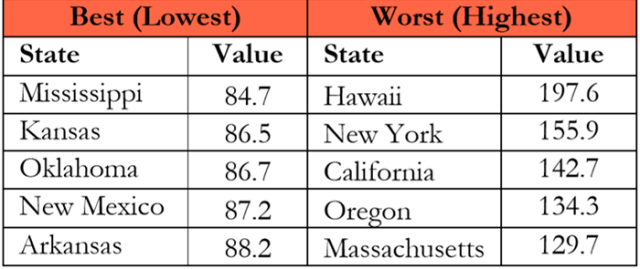 Chart depicting Cost of Living Index by top and bottom five states