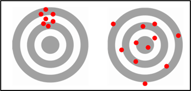 Bias vs. Variance Chart