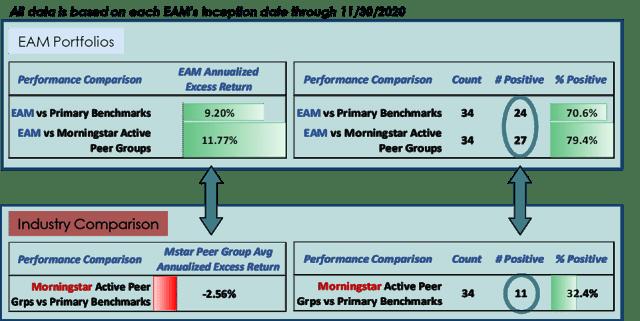 Chart depicting Relative Performance: All EAM Portfolios