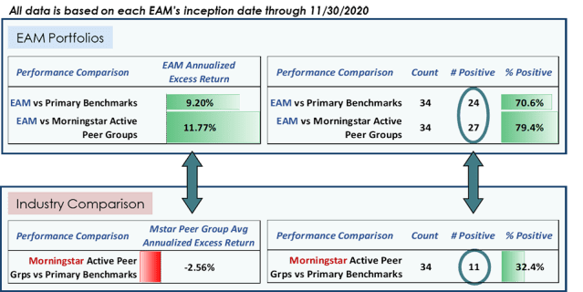 Chart depicting Relative Performance: All EAM Portfolios