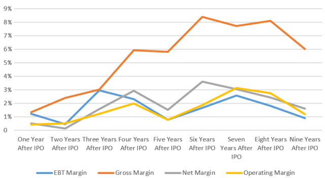 The chart shows Median Drug Manufacturer's Firm Performance Post-IPO