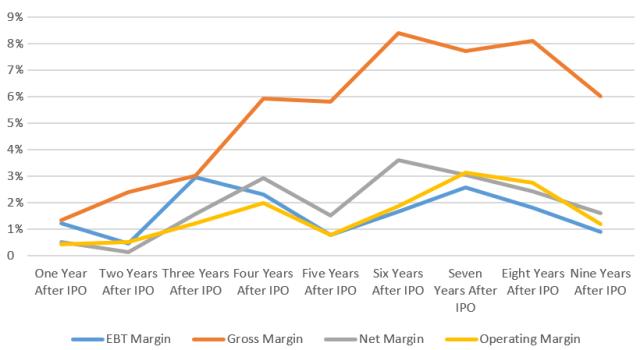 Chart showing Median Drug Manufacturer Firm Performance Post-IPO