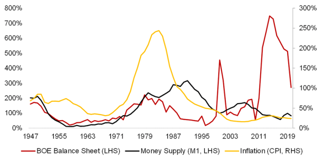 Chart showing Central Bank Expansion, Money Supply, and Inflation: United Kingdom