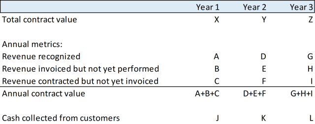 Chart of contract term structure
