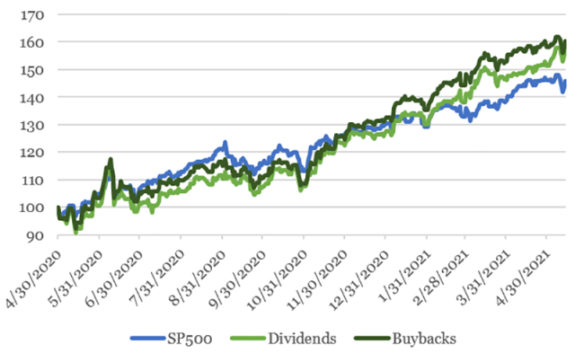 Chart showing buyback and dividend stocks versus the S&P 500