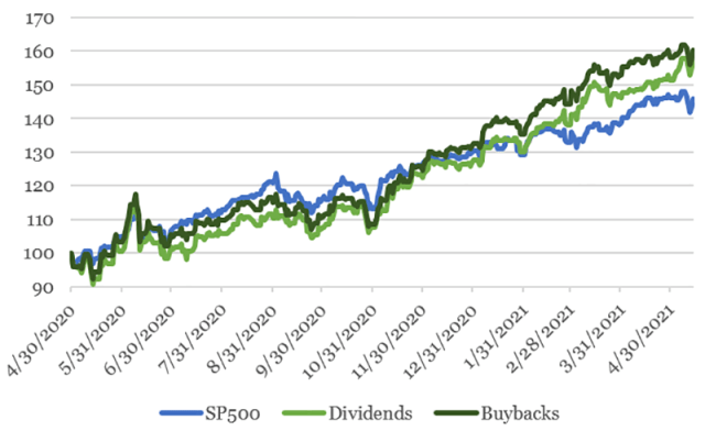 Chart depicting Buyback and Dividend Stocks vs. The S&P 500
