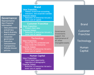 ESG Question and Answer Framework by Intangible Asset Type Part 2