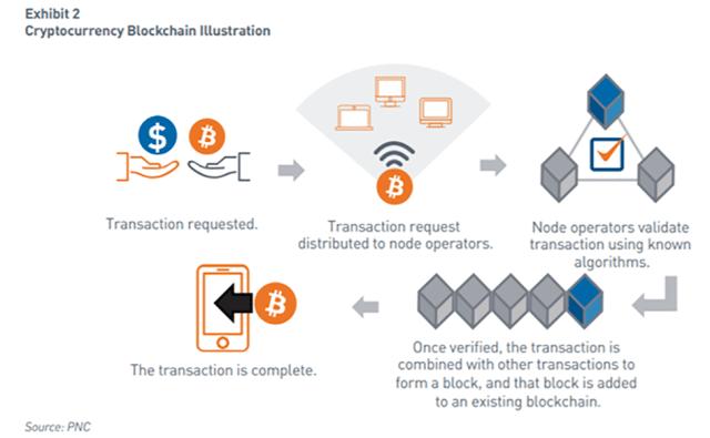 Illustration of cryptocurrency and blockchain mechanics