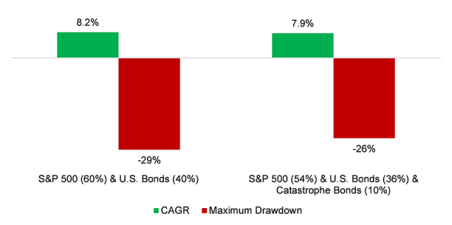 Bar chart of Diversification Benefits from Catastrophe Bonds, 2005 to 2021