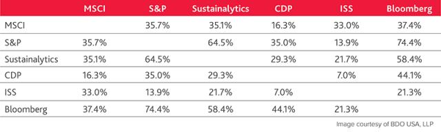ESG Ratings Comparison