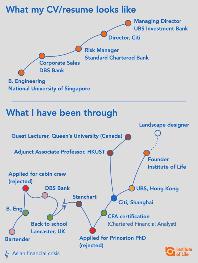Chart depicting Eric Sim, CFA's  Career Path