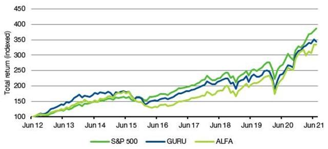 Chart showing Copycat ETF Performance since 2012