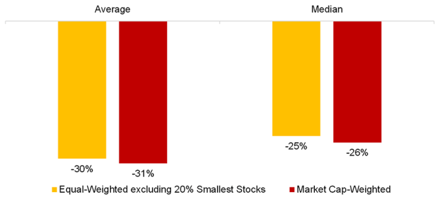 Chart showing Stock Market Crashes, 1932 to 2021: Equal vs. Market Cap-Weighted Portfolios