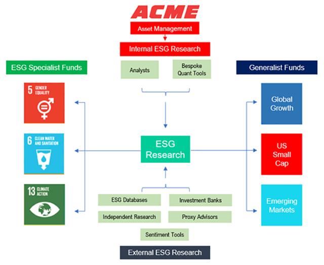 Acme Asset Management ESG Integration chart