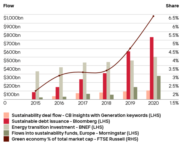 Chart depicting Trends in sustainability-related finance, 2015-2020