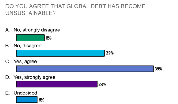 Do you agree that global debt has become unsustainable?