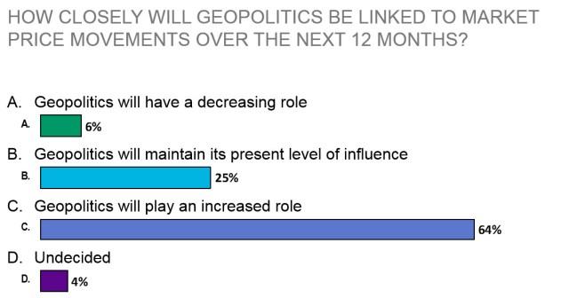 Sparks Geopolitics Poll