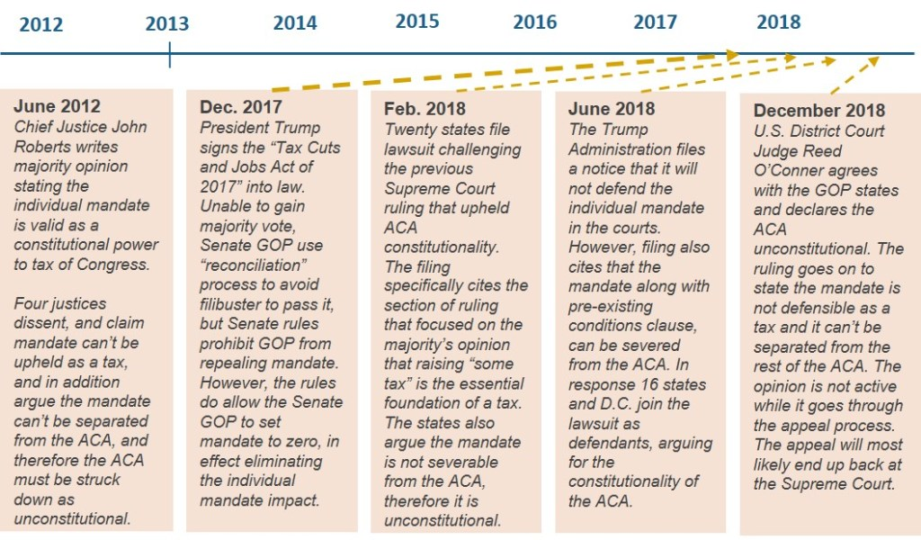 The Rise of the Lawsuit: ACA, 340B, Drugs and Beyond | CLA