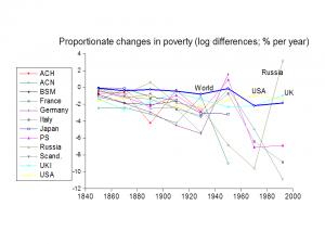 world graph changes