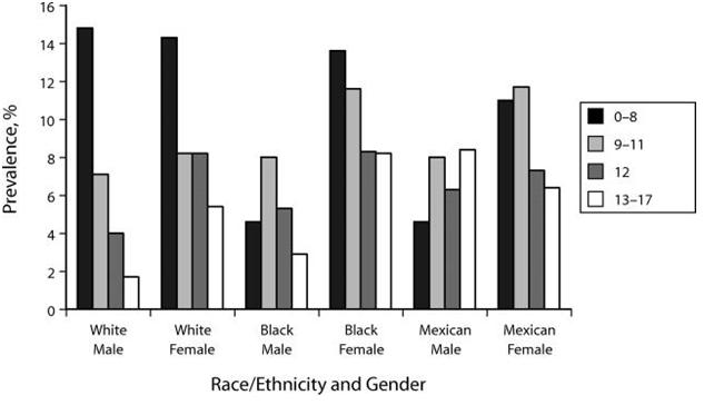Race, Discrimination, and Coping Methods in North America