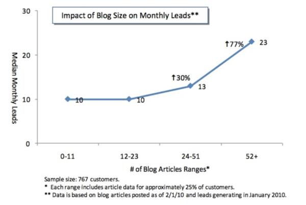 Education marketing blog impact