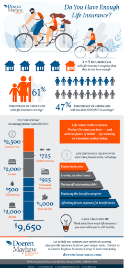 Insurance blog topic idea - create helpful infographics