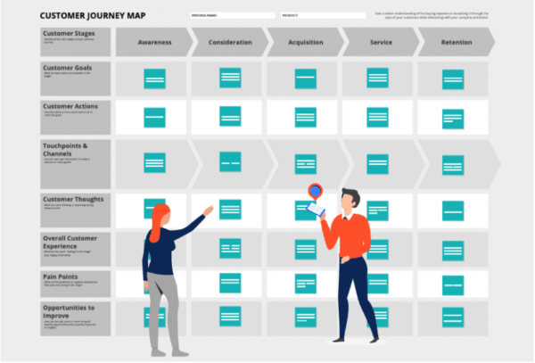 customer journey map - take time to evaluate the competition