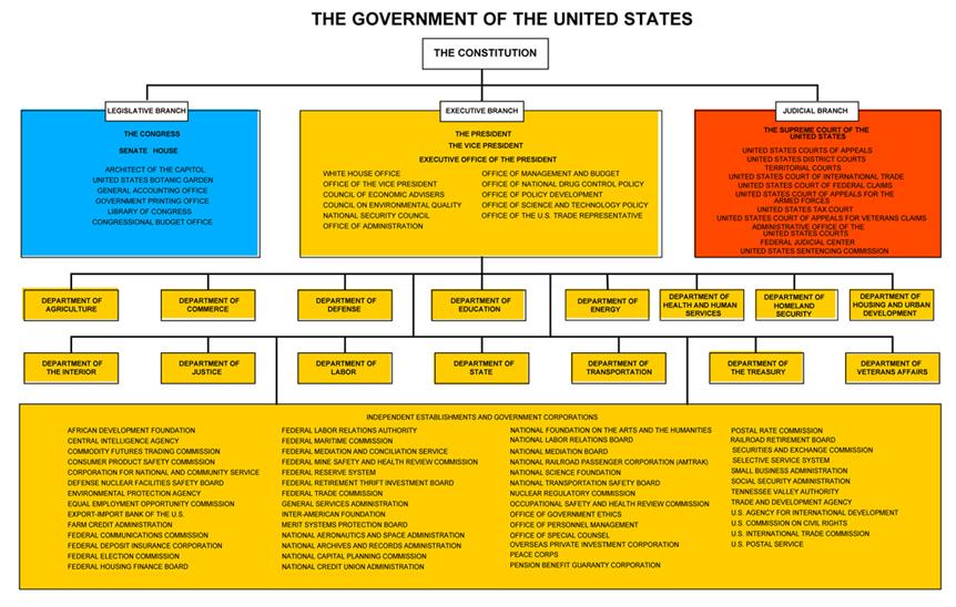 u s government structure diagram grassland food web information 101 part 1 gov basics journalism new