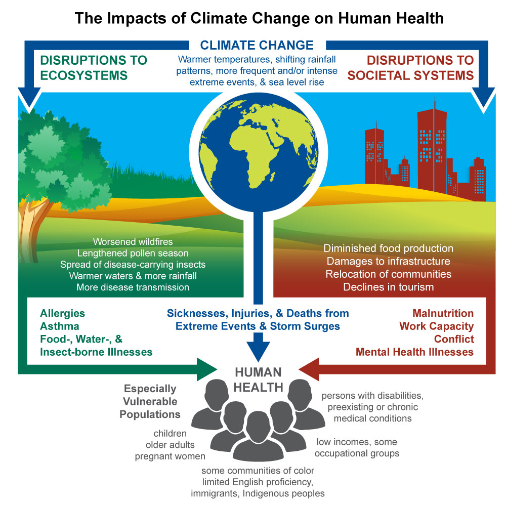 The Impacts of Climate Change on Human Health – a Sobering New Report