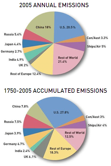 https://i0.wp.com/blogs.edf.org/climate411/wp-content/files/2007/03/annual_accum_ver.png