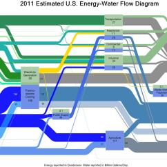 How To Draw A Sankey Diagram Scale Wiring For Goodman Gas Furnace New Graphics From Doe Illustrate The Energy Water Land Nexus