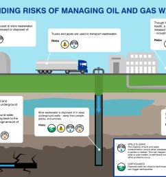 six ways oil and gas development can contaminate land and water and what to do about it  [ 4200 x 2550 Pixel ]