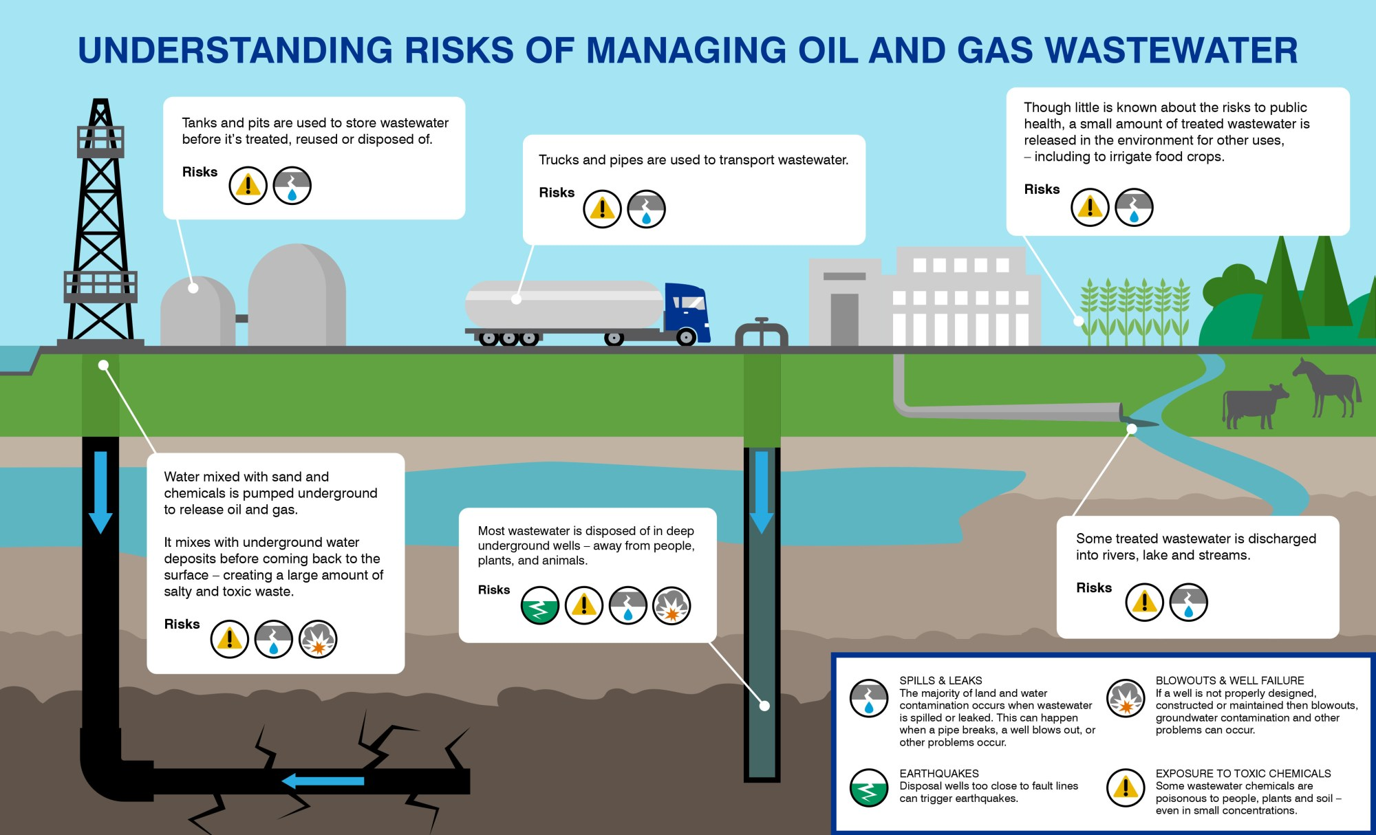 hight resolution of six ways oil and gas development can contaminate land and water and what to do about it