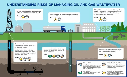 small resolution of six ways oil and gas development can contaminate land and water and what to do about it