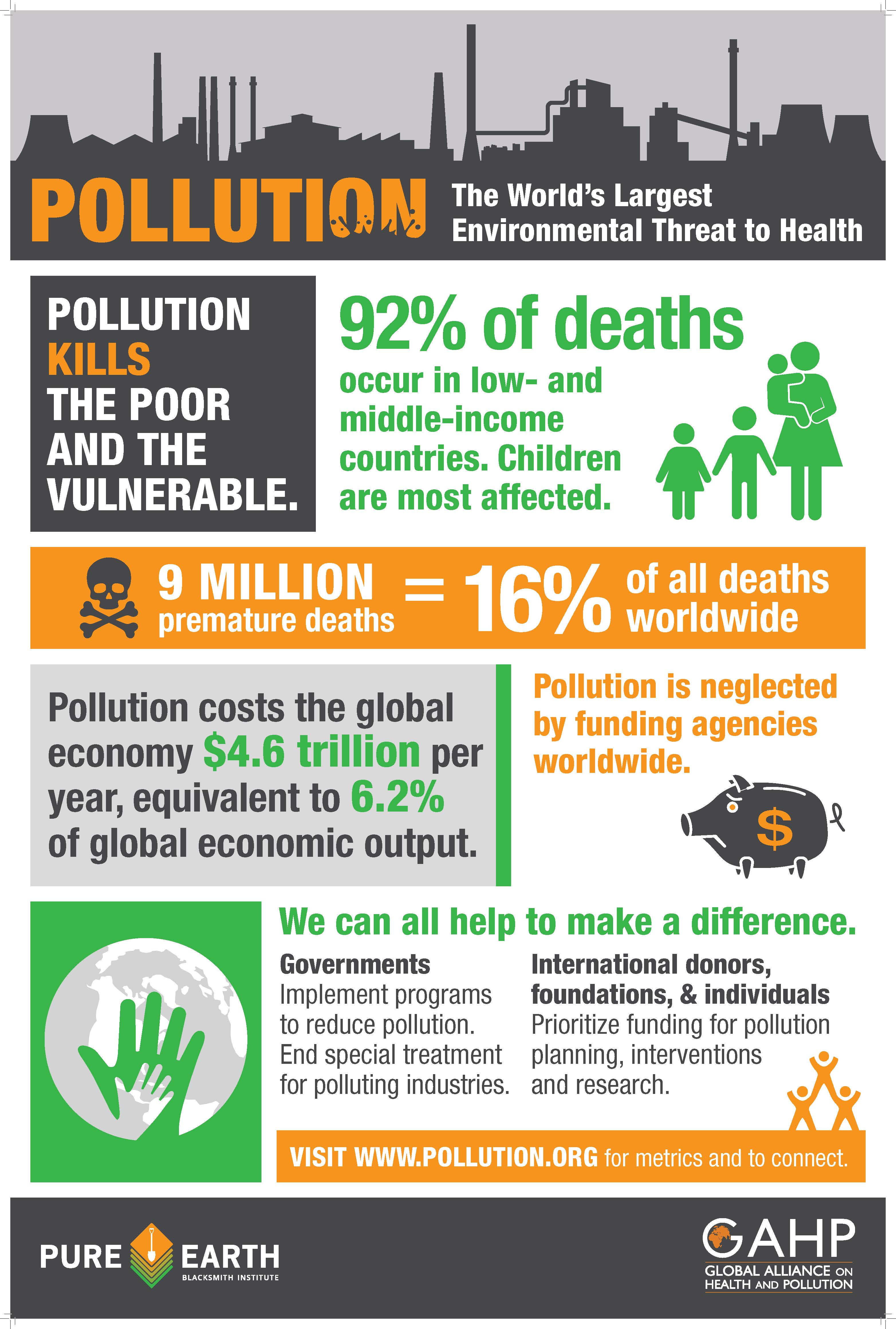 Pollution Is Responsible For 9 Millions Globally