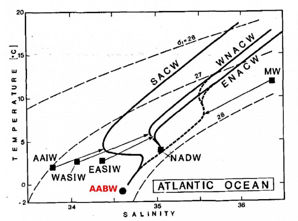 Diagram T S Diagram File Jd30015