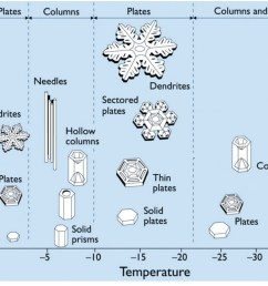 fig2 ice crystal morphology diagram indicating the basic form of ice crystals as a function of temperature and supersaturation humidity  [ 1032 x 769 Pixel ]