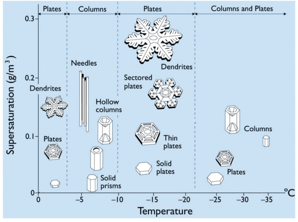 medium resolution of fig2 ice crystal morphology diagram indicating the basic form of ice crystals as a function of temperature and supersaturation humidity